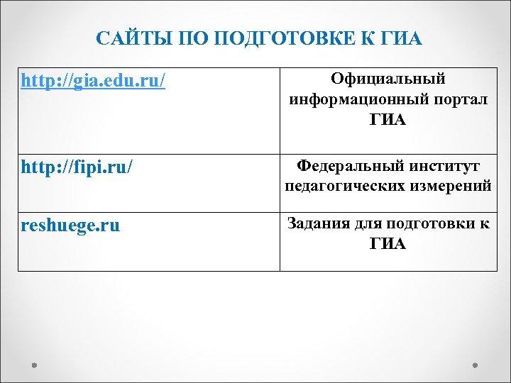 САЙТЫ ПО ПОДГОТОВКЕ К ГИА http: //gia. edu. ru/ Официальный информационный портал ГИА http: