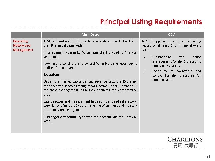 Principal Listing Requirements Main Board Operating History and Management GEM A Main Board applicant