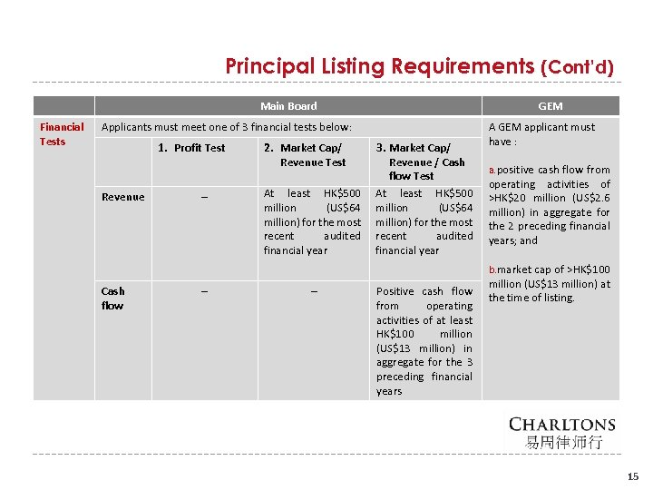 Principal Listing Requirements (Cont'd) Main Board Financial Tests GEM Applicants must meet one of