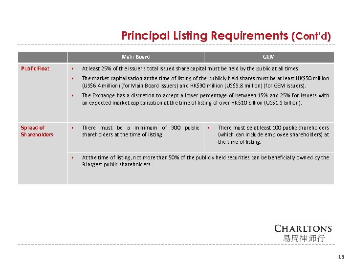 Principal Listing Requirements (Cont'd) Main Board Public Float GEM At least 25% of the