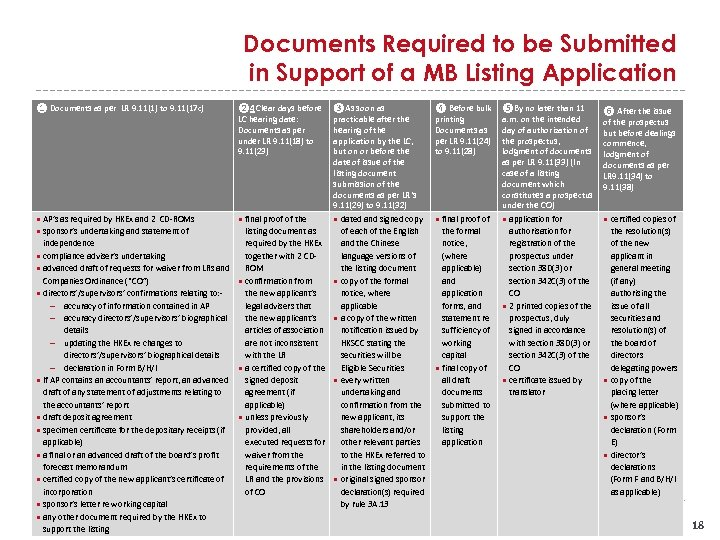 Documents Required to be Submitted in Support of a MB Listing Application ❶ Documents