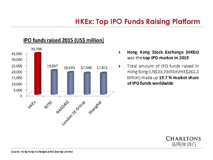 HKEx: Top IPO Funds Raising Platform Source: Hong Kong Exchanges and Clearing Limited Hong