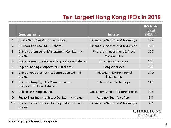 Ten Largest Hong Kong IPOs in 2015 Company name Industry IPO funds raised (HK$bn)