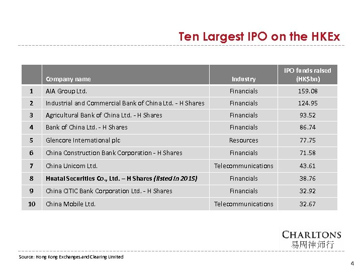 Ten Largest IPO on the HKEx Company name Industry IPO funds raised (HK$bn) 1