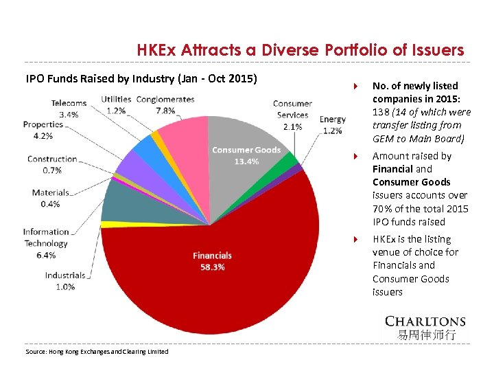HKEx Attracts a Diverse Portfolio of Issuers IPO Funds Raised by Industry (Jan -