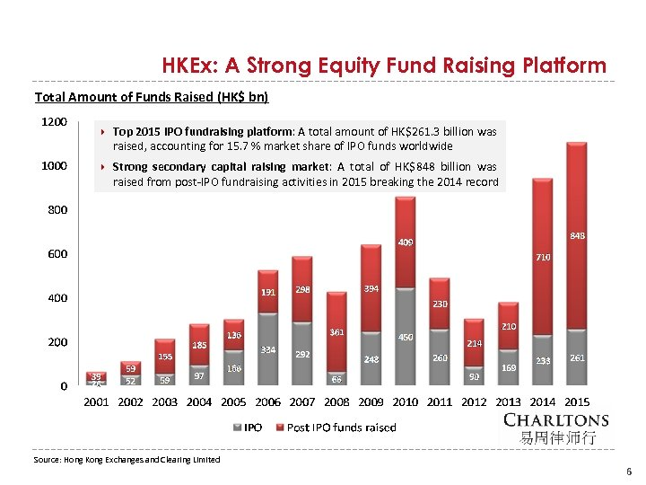HKEx: A Strong Equity Fund Raising Platform Total Amount of Funds Raised (HK$ bn)