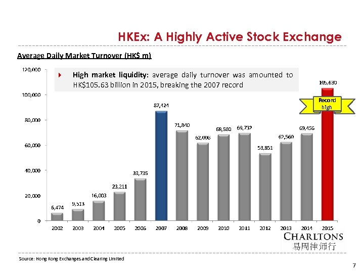 HKEx: A Highly Active Stock Exchange Average Daily Market Turnover (HK$ m) High market