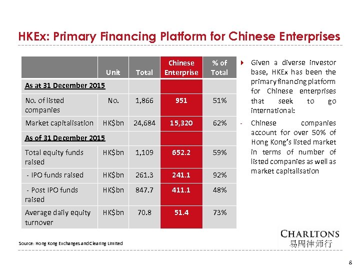 HKEx: Primary Financing Platform for Chinese Enterprises Unit Total Chinese Enterprise % of Total