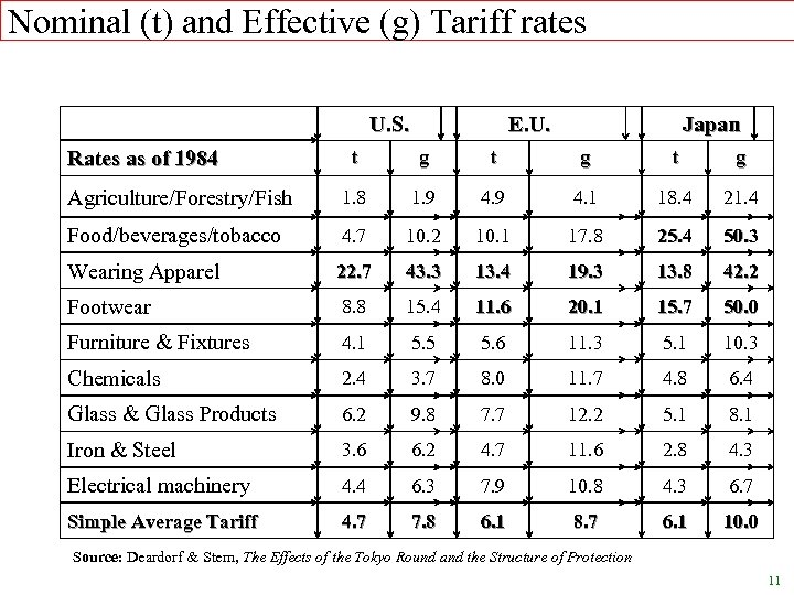 Nominal (t) and Effective (g) Tariff rates U. S. E. U. Japan t g