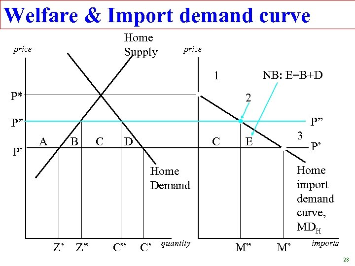 Welfare & Import demand curve Home Supply price NB: E=B+D 1 P* 2 P""