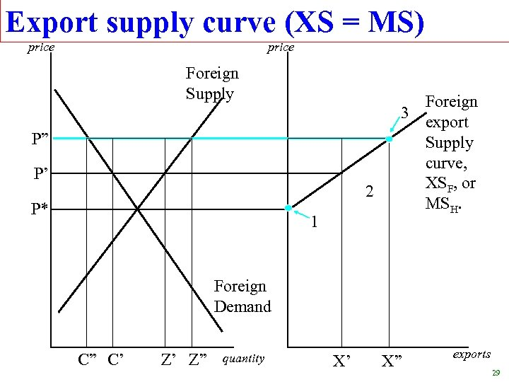"Export supply curve (XS = MS) price Foreign Supply P"" P' 2 P* 1"
