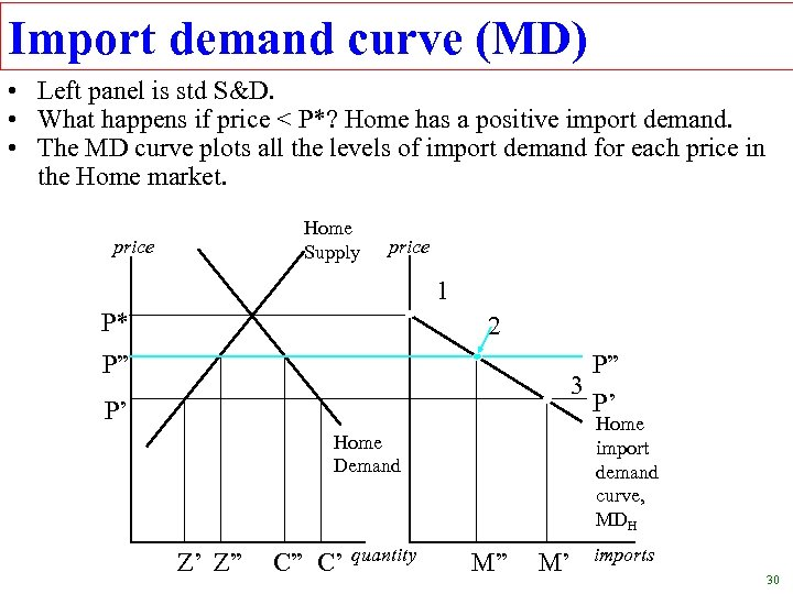 Import demand curve (MD) • Left panel is std S&D. • What happens if