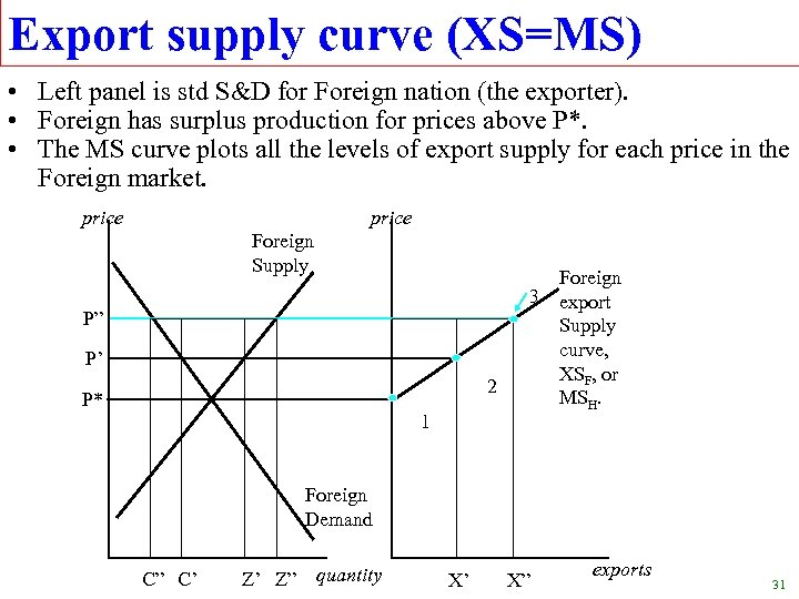 Export supply curve (XS=MS) • Left panel is std S&D for Foreign nation (the