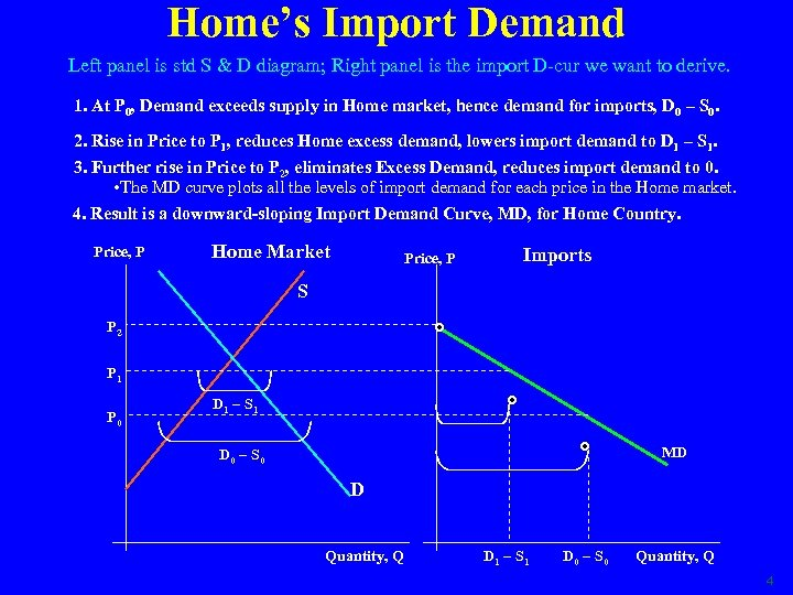 Home's Import Demand Left panel is std S & D diagram; Right panel is