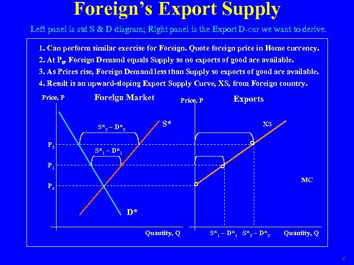 Foreign's Export Supply Left panel is std S & D diagram; Right panel is