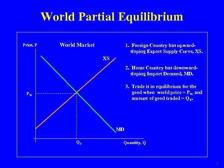 World Partial Equilibrium Price, P World Market 1. Foreign Country has upwardsloping Export Supply