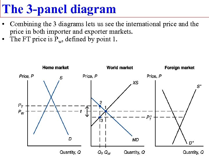 The 3 -panel diagram • Combining the 3 diagrams lets us see the international