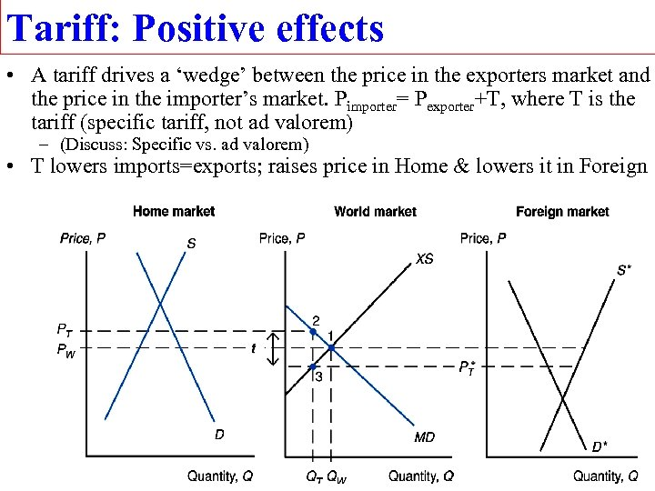 Tariff: Positive effects • A tariff drives a 'wedge' between the price in the