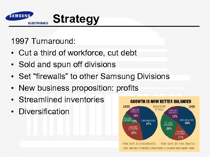 Strategy 1997 Turnaround: • Cut a third of workforce, cut debt • Sold and