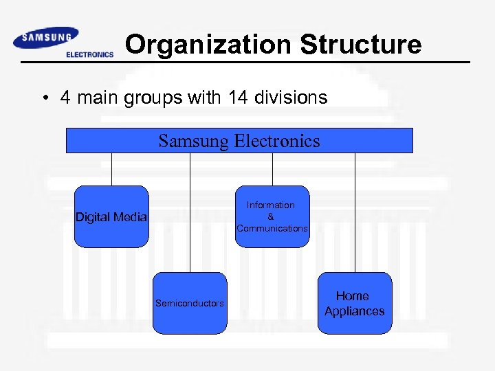 Organization Structure • 4 main groups with 14 divisions Samsung Electronics Information & Communications