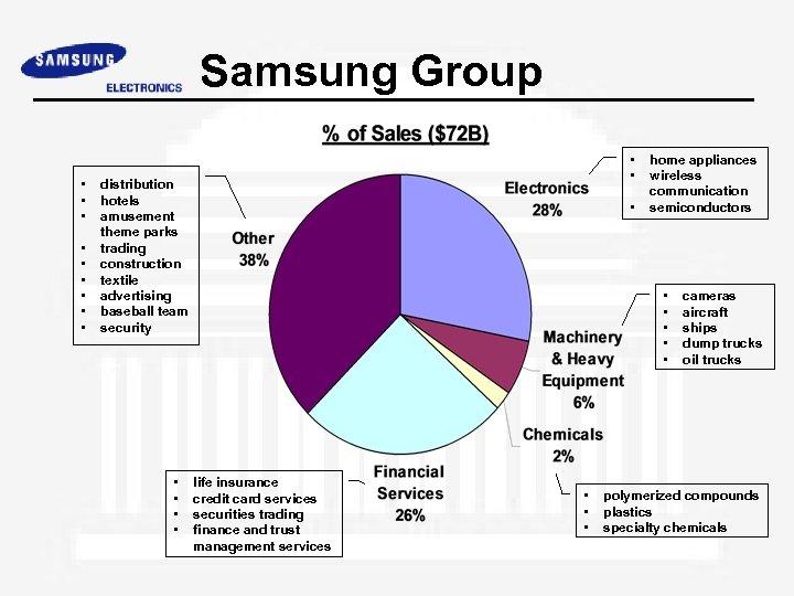 Samsung Group • • • distribution hotels amusement theme parks trading construction textile advertising