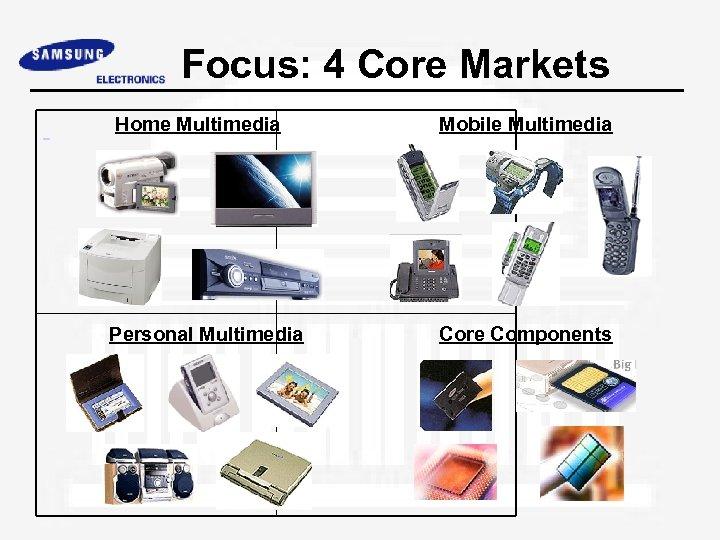 Focus: 4 Core Markets Home Multimedia Mobile Multimedia Personal Multimedia Core Components