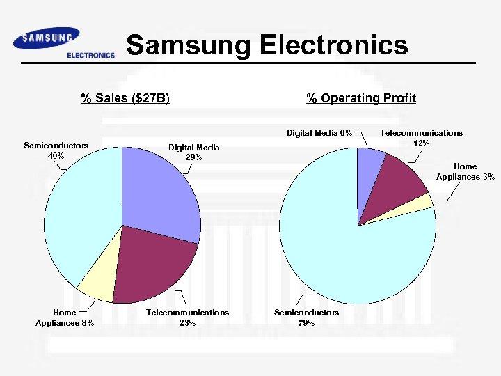 Samsung Electronics % Sales ($27 B) % Operating Profit Digital Media 6% Semiconductors 40%