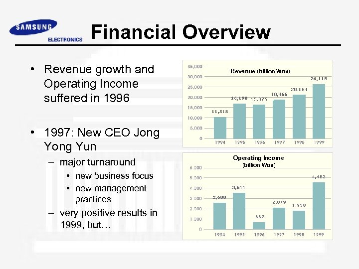 Financial Overview • Revenue growth and Operating Income suffered in 1996 Revenue (billion Won)