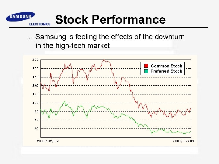 Stock Performance … Samsung is feeling the effects of the downturn in the high-tech