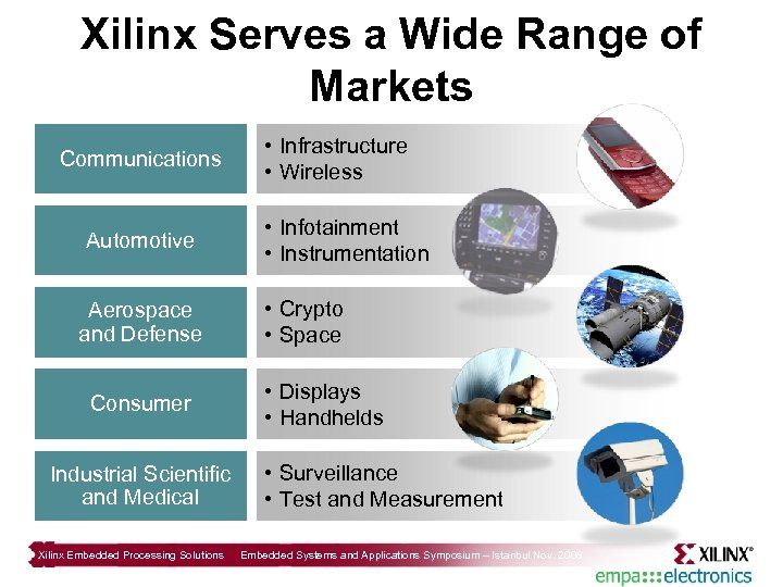 Xilinx Serves a Wide Range of Markets Communications Automotive Aerospace and Defense Consumer Industrial