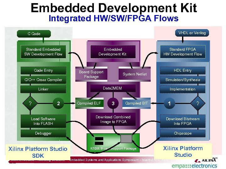 Embedded Development Kit Integrated HW/SW/FPGA Flows VHDL or Verilog C Code Standard Embedded SW