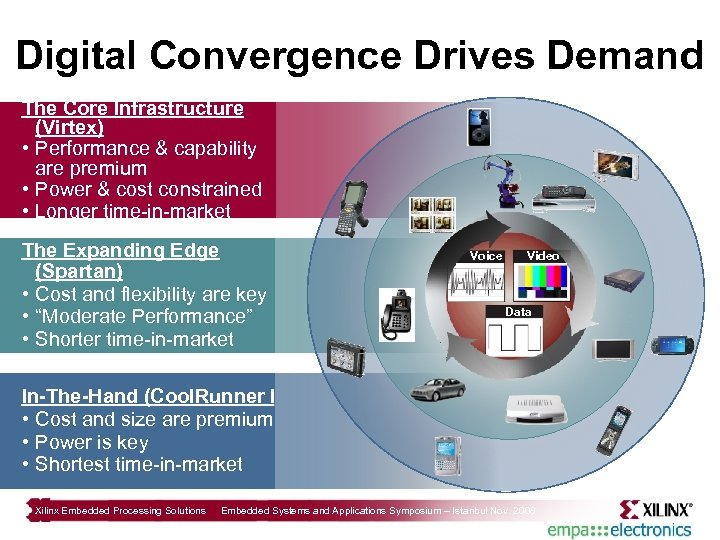 Digital Convergence Drives Demand The Core Infrastructure (Virtex) • Performance & capability are premium
