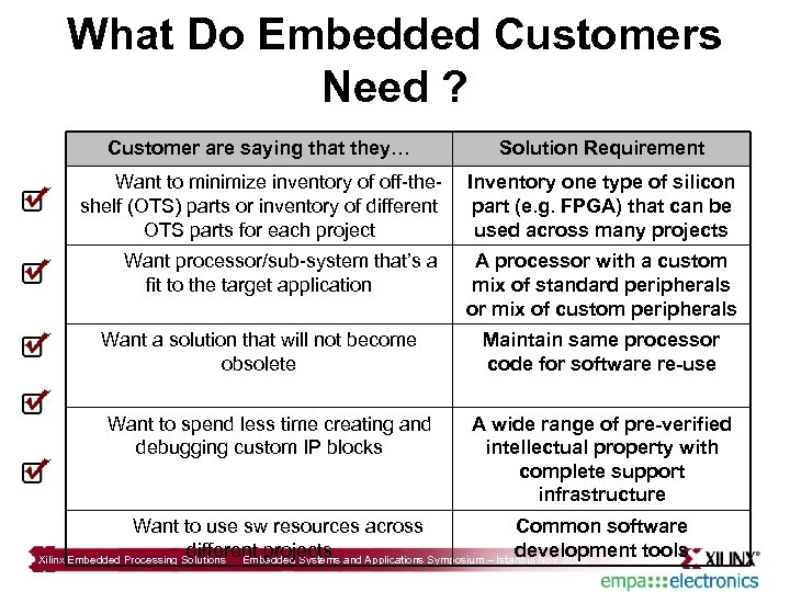 What Do Embedded Customers Need ? Customer are saying that they… Solution Requirement Want