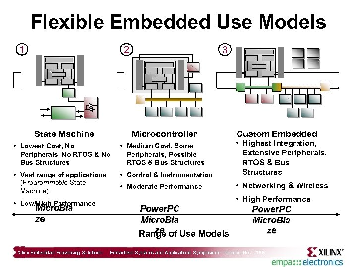 Flexible Embedded Use Models 1 2 State Machine Microcontroller • Lowest Cost, No •