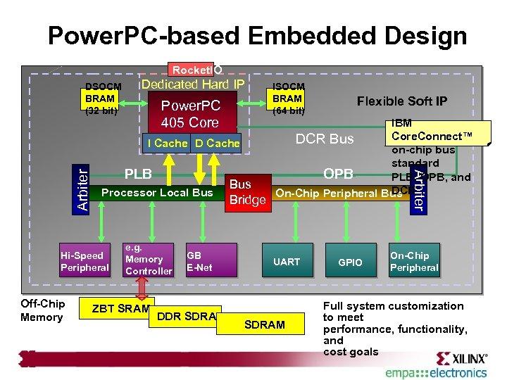 Power. PC-based Embedded Design Rocket. IO DSOCM BRAM (32 bit) Dedicated Hard IP Power.
