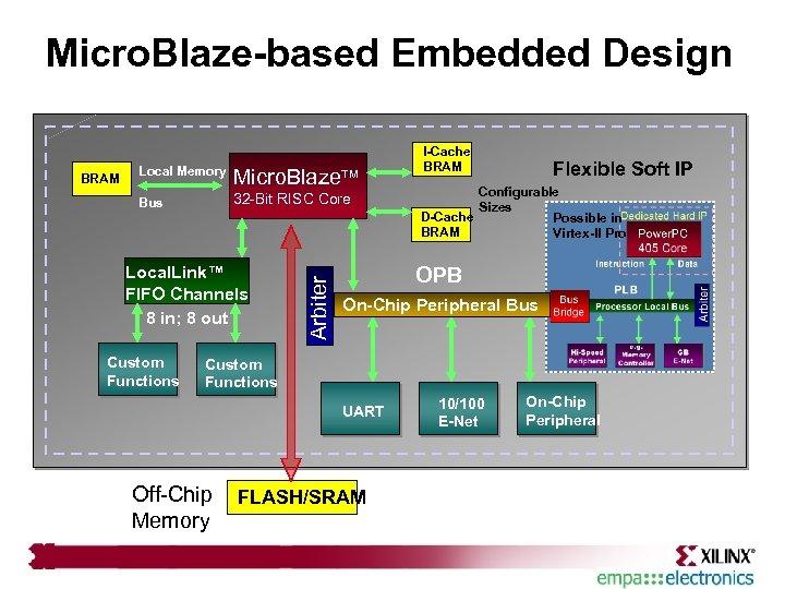 Micro. Blaze-based Embedded Design Micro. Blaze 32 -Bit RISC Core Local. Link™ FIFO Channels