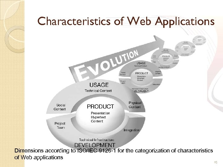 Characteristics of Web Applications Dimensions according to ISO/IEC 9126 -1 for the categorization of