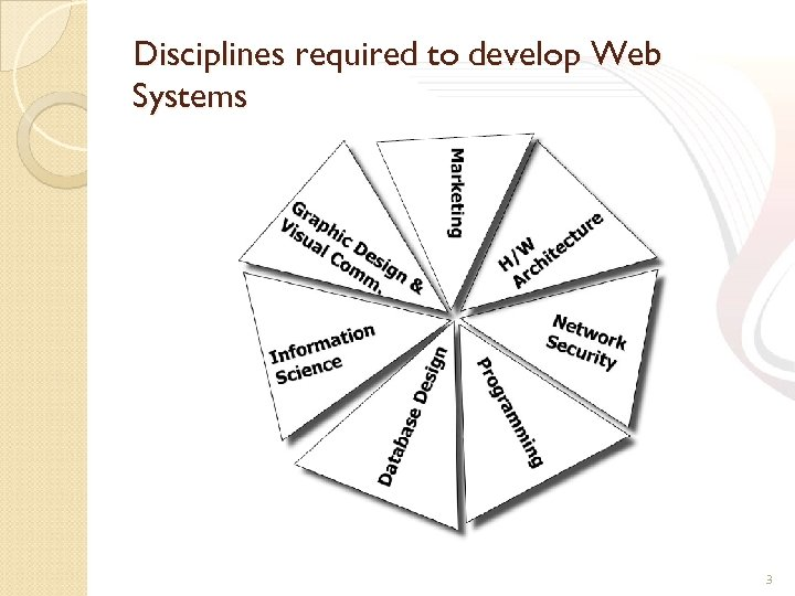 Disciplines required to develop Web Systems 3