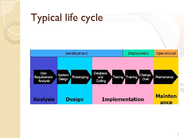Typical life cycle 5
