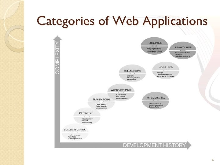 Categories of Web Applications 6
