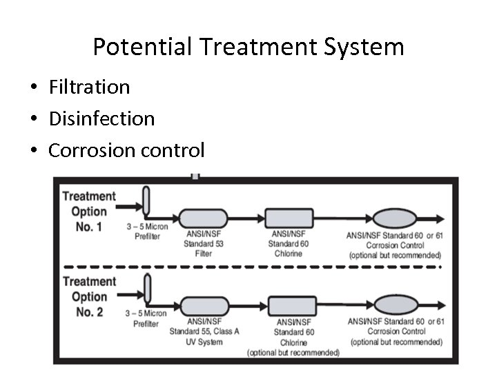 Potential Treatment System • Filtration • Disinfection • Corrosion control