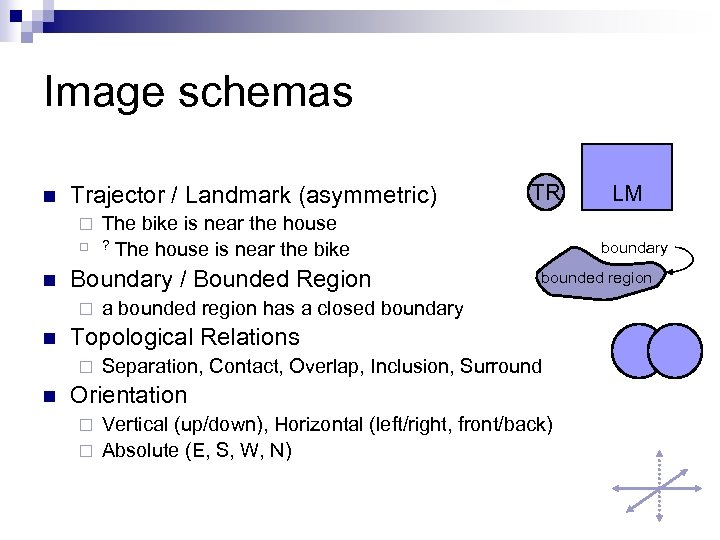 Image schemas n Trajector / Landmark (asymmetric) ¨ ¨ n n bounded region a