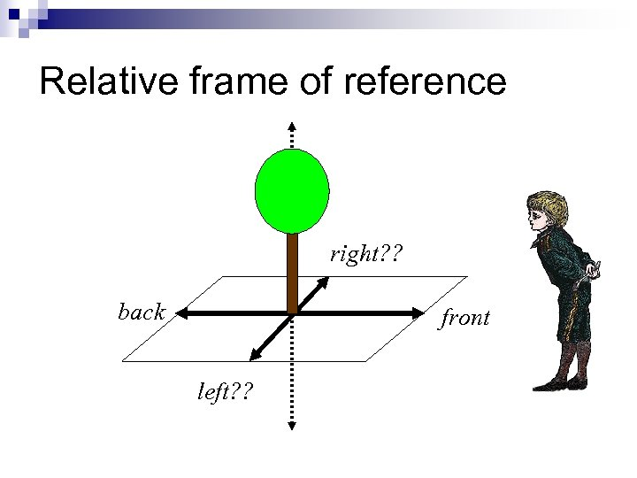 Relative frame of reference right? ? back front left? ?