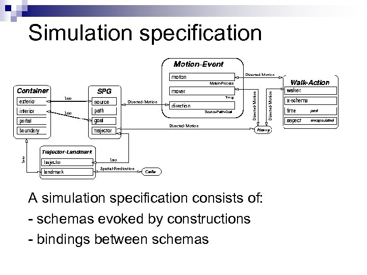 Simulation specification A simulation specification consists of: - schemas evoked by constructions - bindings