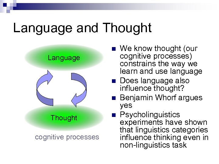 Language and Thought n Language n n Thought cognitive processes n We know thought