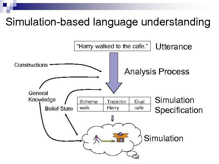 """Simulation-based language understanding """"Harry walked to the cafe. """" Constructions General Knowledge Belief State"""
