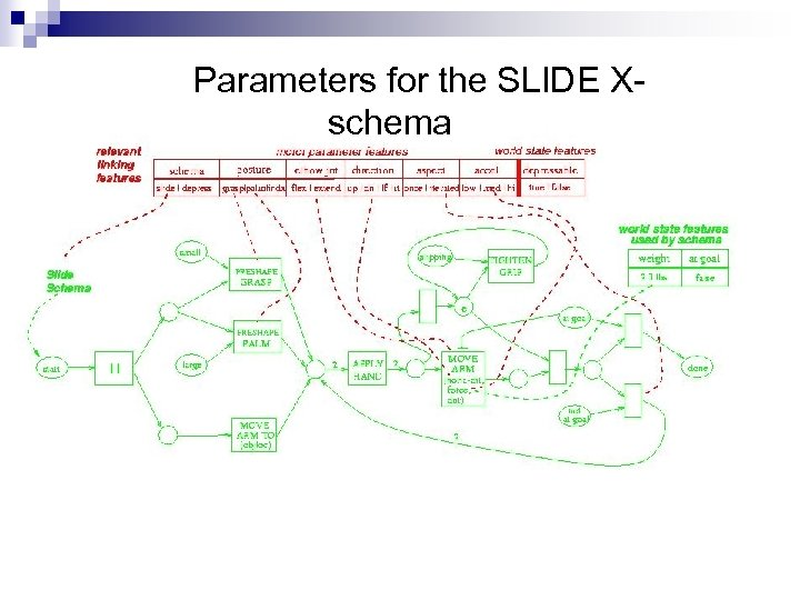 Parameters for the SLIDE Xschema