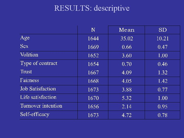 RESULTS: descriptive