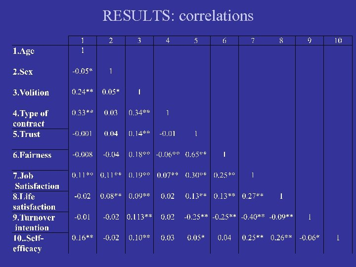 RESULTS: correlations