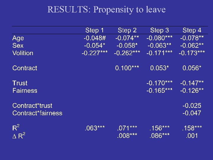 RESULTS: Propensity to leave